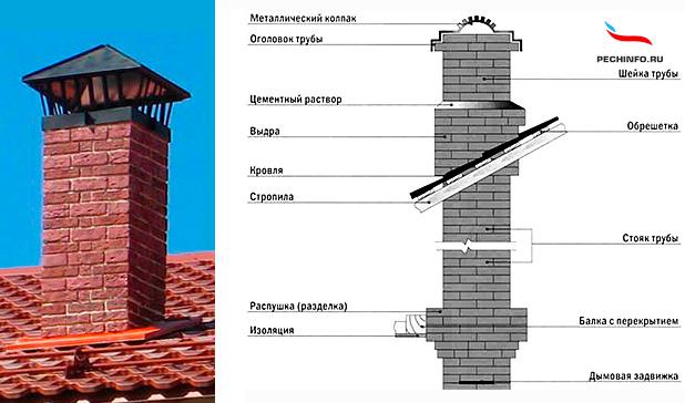 Пошаговая инструкция дымохода своими руками 70