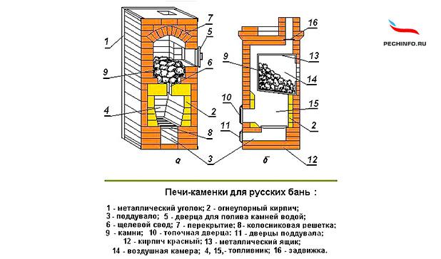 Каменка для русской бани