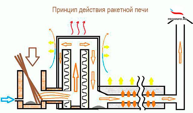 Изготовление ракетной печи своими руками