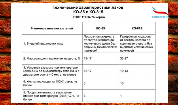 Технические характеристики лаков КО-85 и КО-815