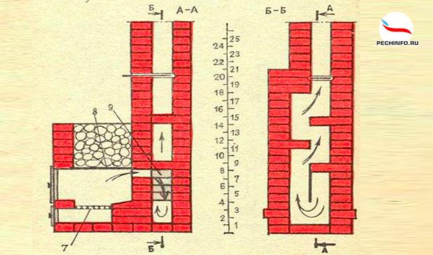 Схема печи с верхним расположением бака