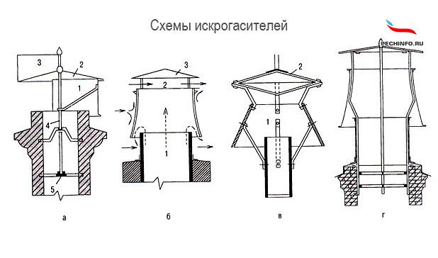 Схемы искрогасителей для печной трубы