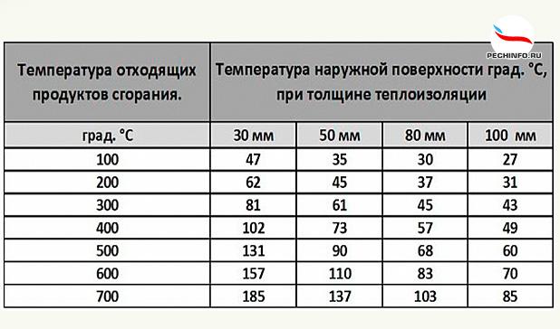 Таблица проходного диаметра печной трубы
